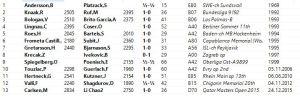 Ka1 Kh1 results